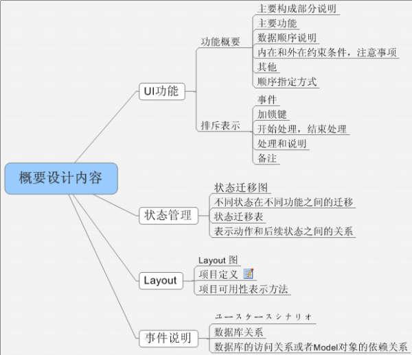 日本软件公司的概要设计内容